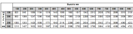 Решетка вентиляционная металлическая регулируемая ДВ-Р2-КРВ 150x150